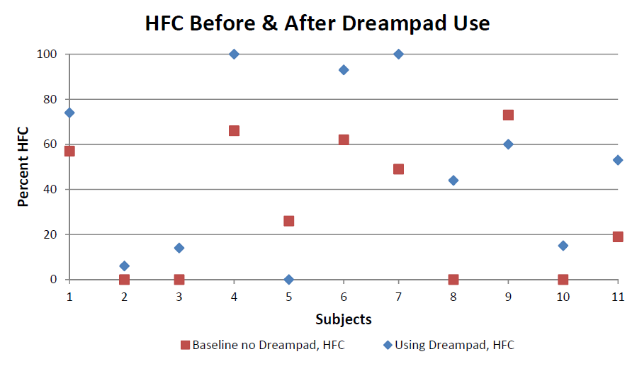 Figure 1: There was a statistically significant improvement in HFC with use of the Dreampad when compared to baseline (without the Dreampad), p<0.05
