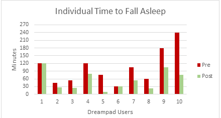 Dreamapd Indiv Time to Fall Asleep Graph